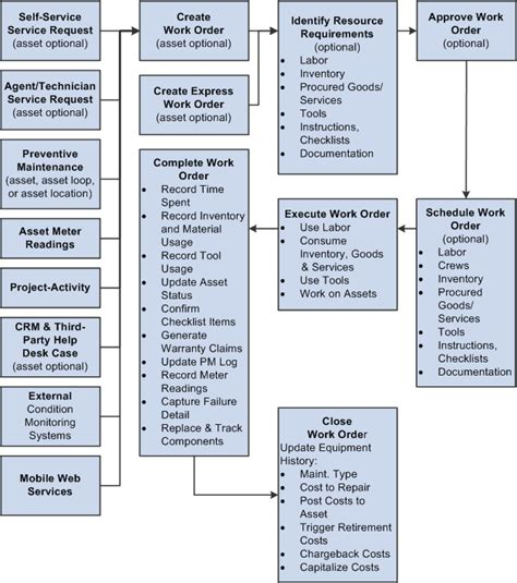 work process chart 5 best images of maintenance work order flow chart work