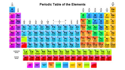 colors of elements the periodic table wallpaper