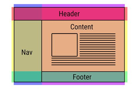 layout using html and css css grid table layout is back be there and be square