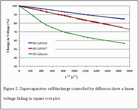 supercapacitor leakage ultracapacitor and supercapacitor selfdischarge and leakage current properties