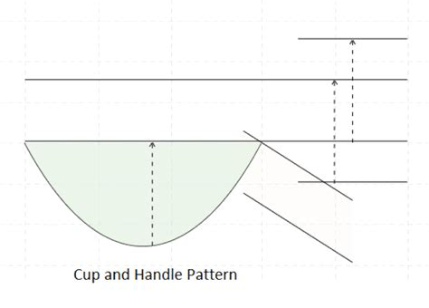 inverted cup and handle pattern the cup and handle chart pattern analysis chart pattern
