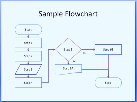 flow diagram free process flow diagram symbols template images how to