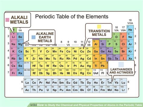 Periodic Table Changes 3 Ways To Study The Chemical And Physical Properties Of Atoms In The Periodic Table