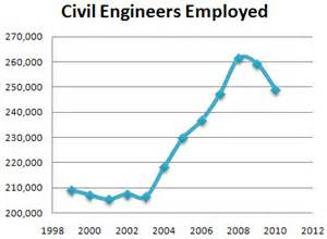 Civil Engineering Outlook by Design Build Play Mechanical Engineering Employment And Pay