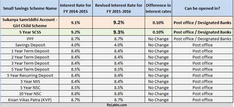 post office savings bank interest rates arman info
