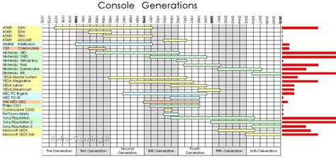 console generations retro gaming it