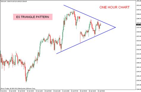triangle pattern in stock market stock market chart analysis es triangle pattern