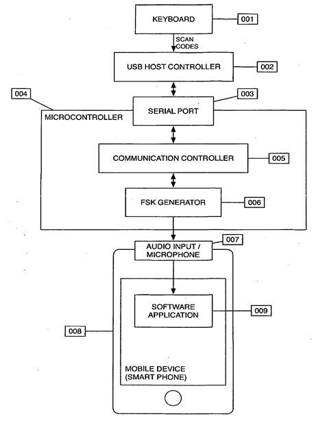 flowchart input output flowchart input output electronic circuit projects