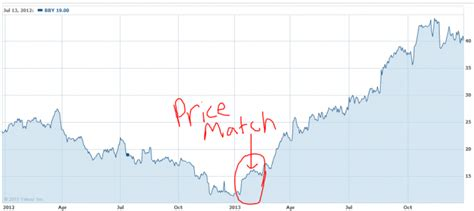 best buy stock price theory exles part 2 why price matching is