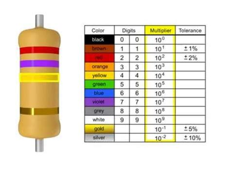 how to read resistor color code how to read a resistor