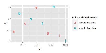 r ggplot geom text coloring with facets stack overflow r match legend text color in geom text to symbol stack