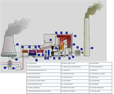 power plant diagram thermodynamic assessment of co2 to carbon nanofiber