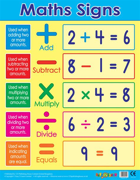 Welcome Wall Stickers school posters maths signs operands wall charts free