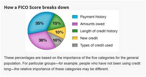 myfico loan calculator business credit card credit scores million mile secrets