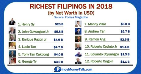 list of richest celebrities in the world 2018 list of richest filipinos 2018 billionaires in the
