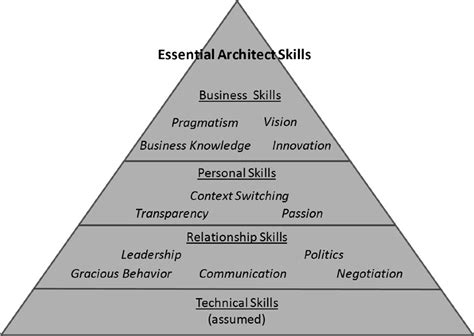 preface to 12 more essential skills for software architects informit