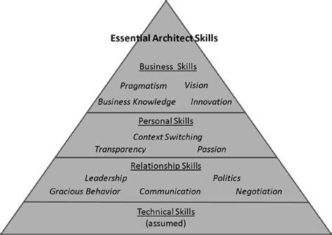 design your career in architecture edunuts edge