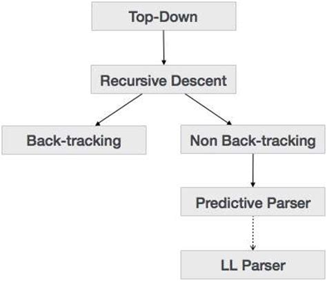 tutorialspoint compiler compiler design quick guide