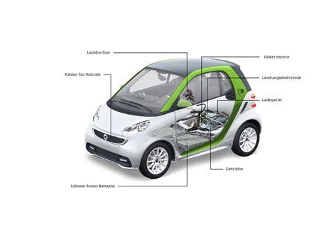 Auto Aufbau by G 252 Nstiges E Auto Smart Fortwo Electric Drive F 252 R 16 000