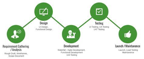 mobile application development companies mobile application development company india d neers