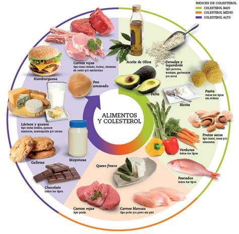 alimentos para evitar el colesterol alto abc colesterol