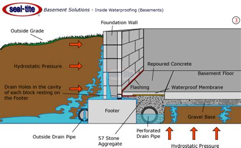 Basement Drainage System   Interior and Exterior