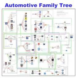 Automotive family tree update interview and poster giveaway