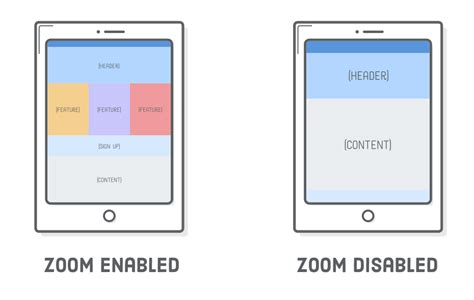 responsive layout zoom responsive design tutorial html css is hard