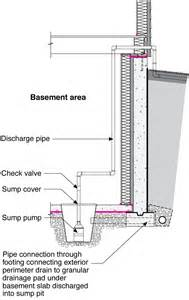How To Install A Bathtub On Concrete Floor How To Tie Exterior Foundation Drain To Sump Pump