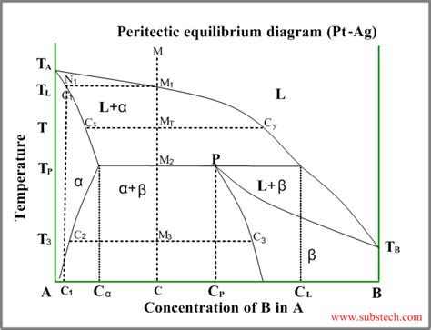 phase transformation diagram phase transformations and phase diagrams substech