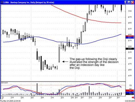 candlestick pattern gap up gap up at the bottom trading gaps or windows