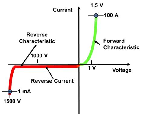 which diode is forward biased the voltage across it does the saturation current flow in the