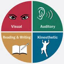 Read Write Learning Style Essay by Many Styles One Goal Using Learning Style Theory To Achieve Academic Success In The Middle
