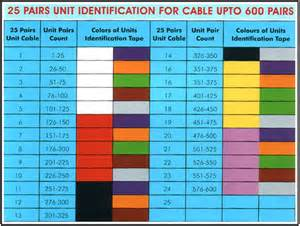 phone color code 100 pair wiring diagram get free image about wiring diagram