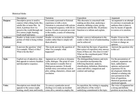 Rhetorical Mode Essay Exles by Opinions On Rhetorical Modes