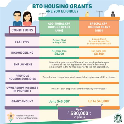 government charges when buying a house are you eligible for bto housing grants