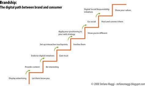 research paper on digital communication digital marketing