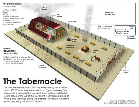 tabernacle in the wilderness diagram preparing a dwelling place shannon mullins ministries