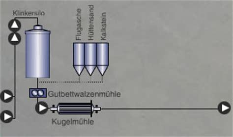 Weißer Zement Und Quarzsand by Was Ist Zement Beton Org