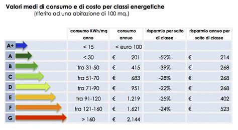 classe energetica di un appartamento classi energetiche 171 cofralab
