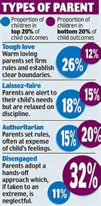 Tough Parenting Essay by Why Tough It Best Parental Warmth And Discipline Produces Best Adults Admits Left Wing