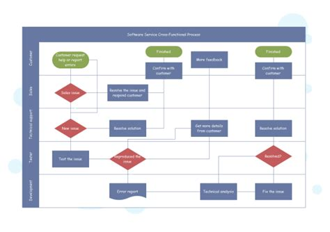 cross functional process map template cross functional flowchart templates and exles