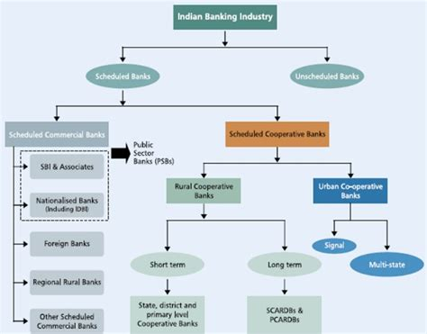 How Many Types Of Mba In India by Types Of Banks Study Material Lecturing Notes Assignment