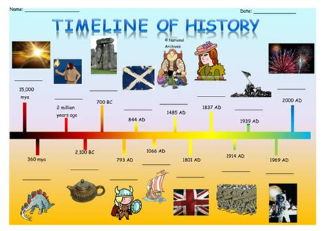 ancient world history timeline for kids timeline of history by kristopherc teaching resources tes