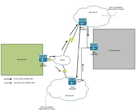 network data flow diagram pci dss and the network diagram