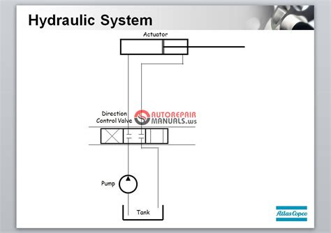 hydraulic tutorial powerpoint atlas copco basic hydraulics training auto repair manual