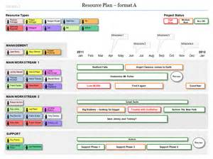 Resource Planning Template by Agile Resource Planning Build Your Workstreams