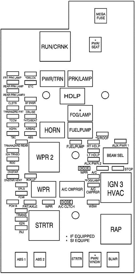 GMC Canyon mk1 (First Generation; 2005) - fuse box diagram