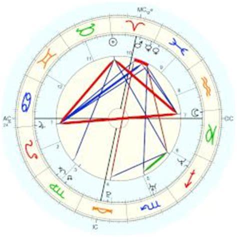 oliver hudson birth chart kate hudson horoscope for birth date 19 april 1979 born