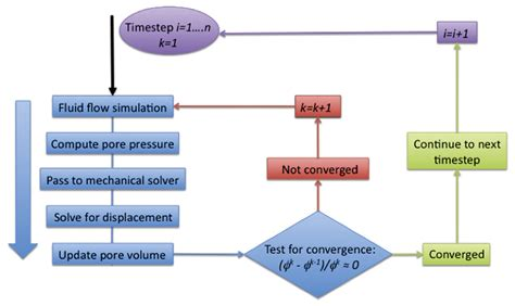 2d Modeling Online integrated fluid flow geomechanic and seismic modelling